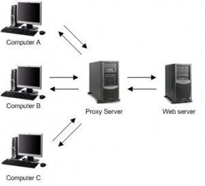 different-kinds-of-proxies